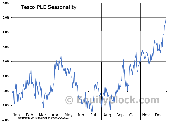 Tesco PLC (OTCMKT:TSCDY) Seasonality