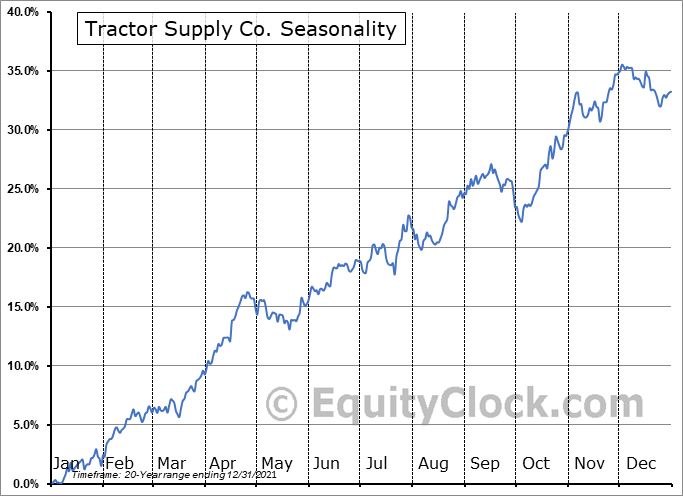 Tractor Supply Company Seasonal Chart