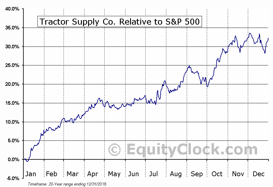 TSCO Relative to the S&P 500