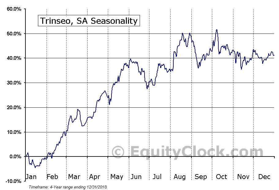 Trinseo S.A. Seasonal Chart