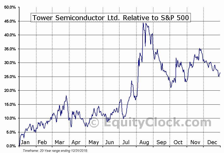 TSEM Relative to the S&P 500