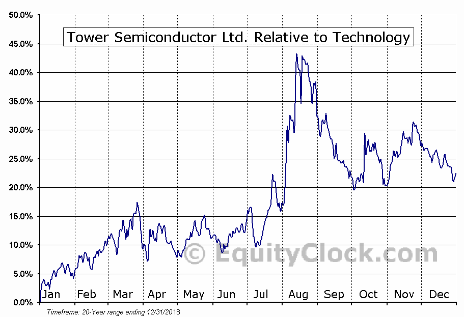 TSEM Relative to the Sector