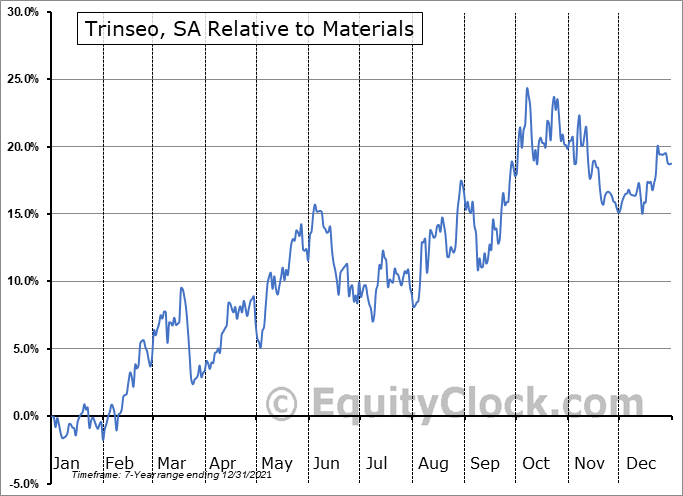 TSE Relative to the Sector