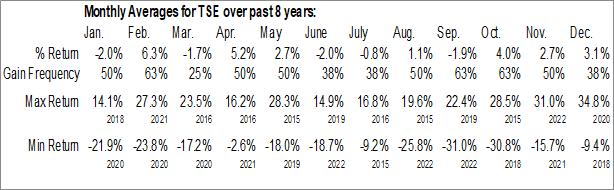 Monthly Seasonal Trinseo, SA (NYSE:TSE)