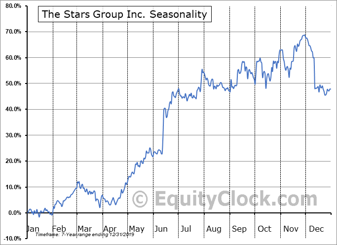 The Stars Group Inc. Seasonal Chart