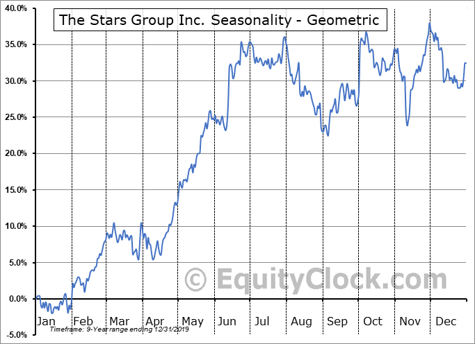 The Stars Group Inc. (TSE:TSGI.TO) Seasonality