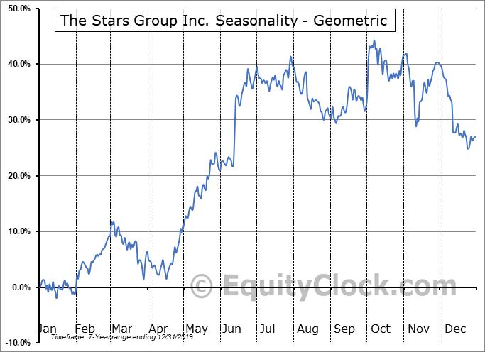 The Stars Group Inc. (NASD:TSG) Seasonality