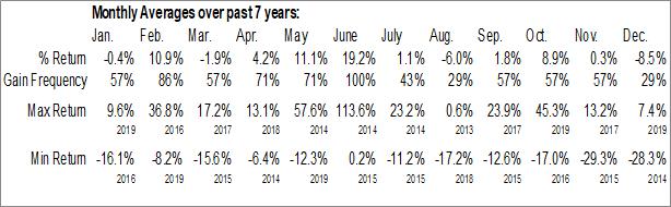 Monthly Seasonal The Stars Group Inc. (NASD:TSG)