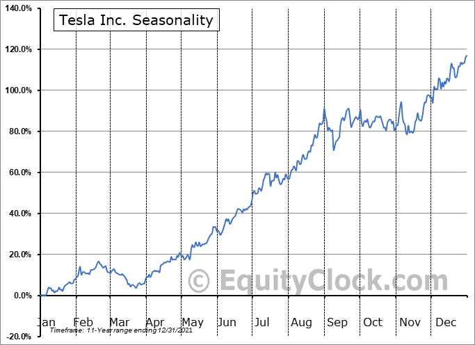 Tesla, Inc. Seasonal Chart