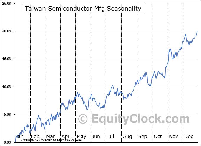 Taiwan Semiconductor Manufacturing Company Ltd. Seasonal Chart