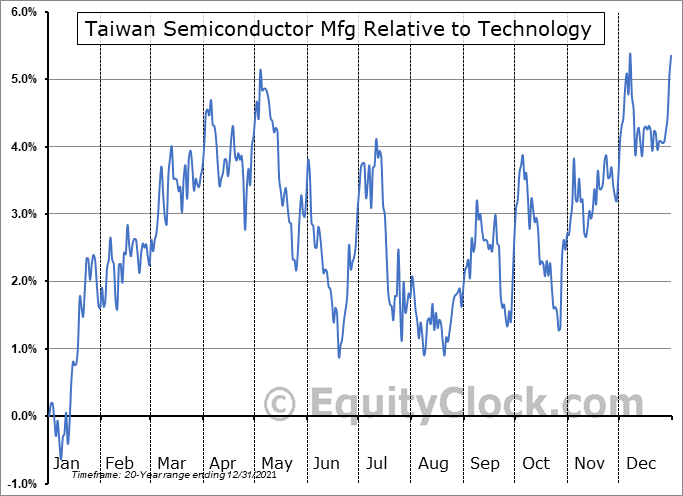 TSM Relative to the Sector