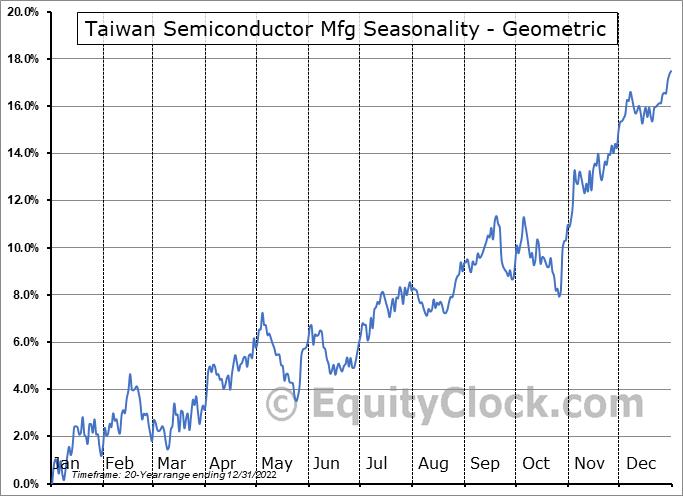 Taiwan Semiconductor Mfg (NYSE:TSM) Seasonality