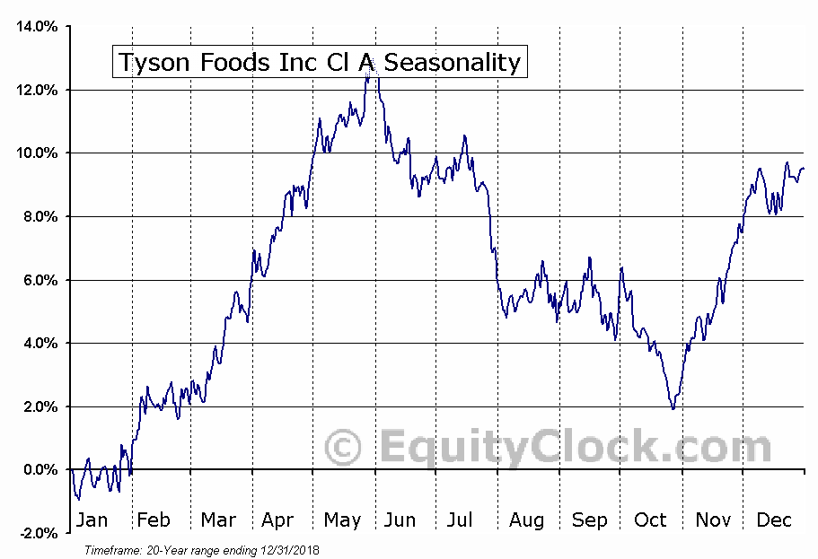 Tyson Foods, Inc. (TSN) Seasonal Chart
