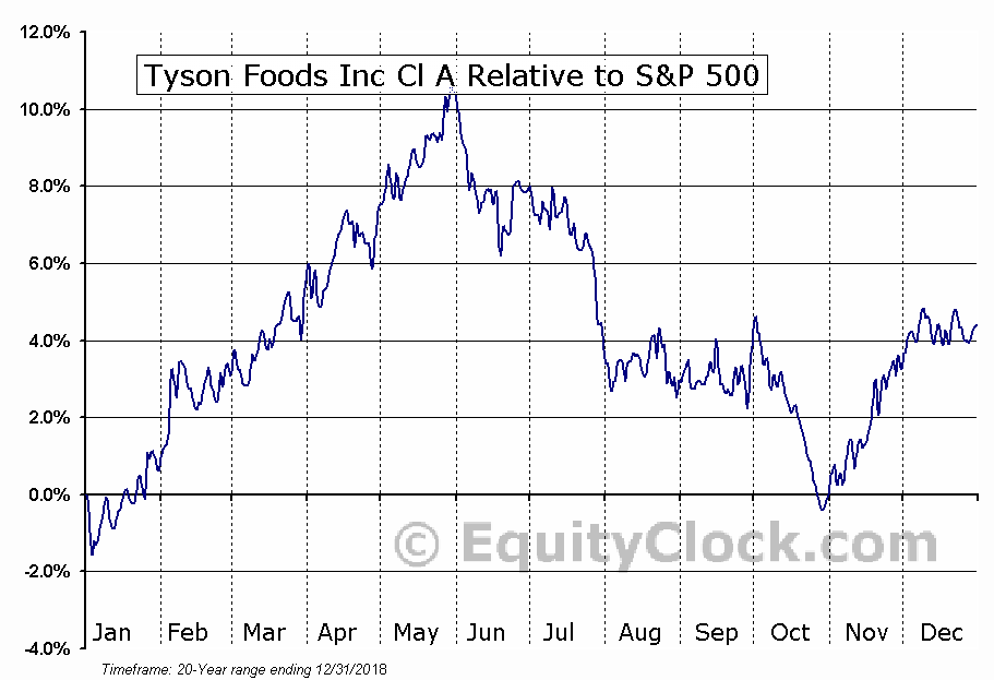 Tyson Foods Inc Nysetsn Seasonal Chart Equity Clock