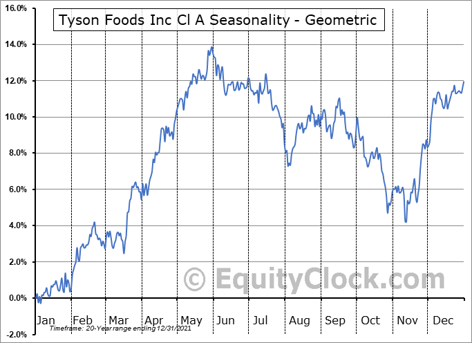 Tyson Foods Inc Cl A (NYSE:TSN) Seasonality