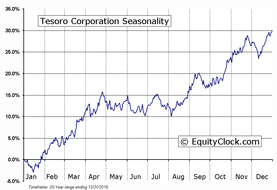 Tesoro Corporation  (NYSE:TSO) Seasonal Chart