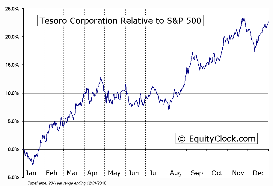 TSO Relative to the S&P 500
