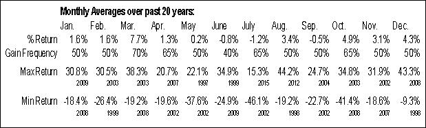 TSO Monthly Averages