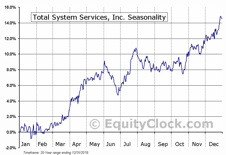 Total System Services, Inc. (TSS) Seasonal Chart