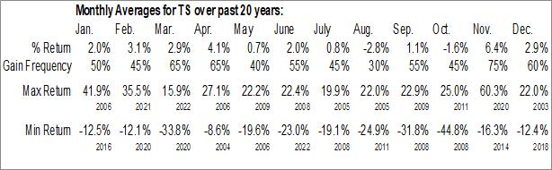 Monthly Seasonal Tenaris SA (NYSE:TS)