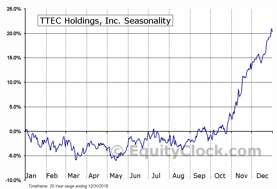 TTEC Holdings, Inc. (TTEC) Seasonal Chart