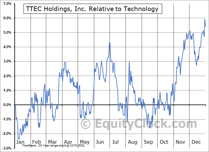 TTEC Relative to the Sector