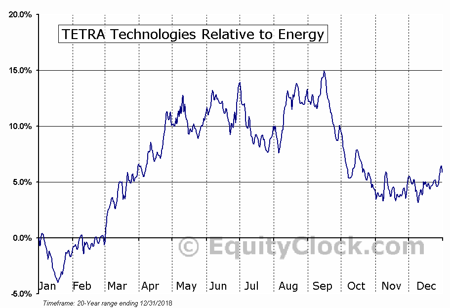 TTI Relative to the Sector
