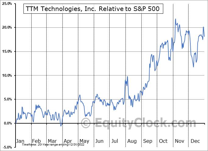 TTMI Relative to the S&P 500
