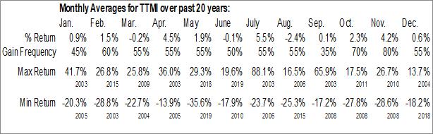 Monthly Seasonal TTM Technologies, Inc. (NASD:TTMI)