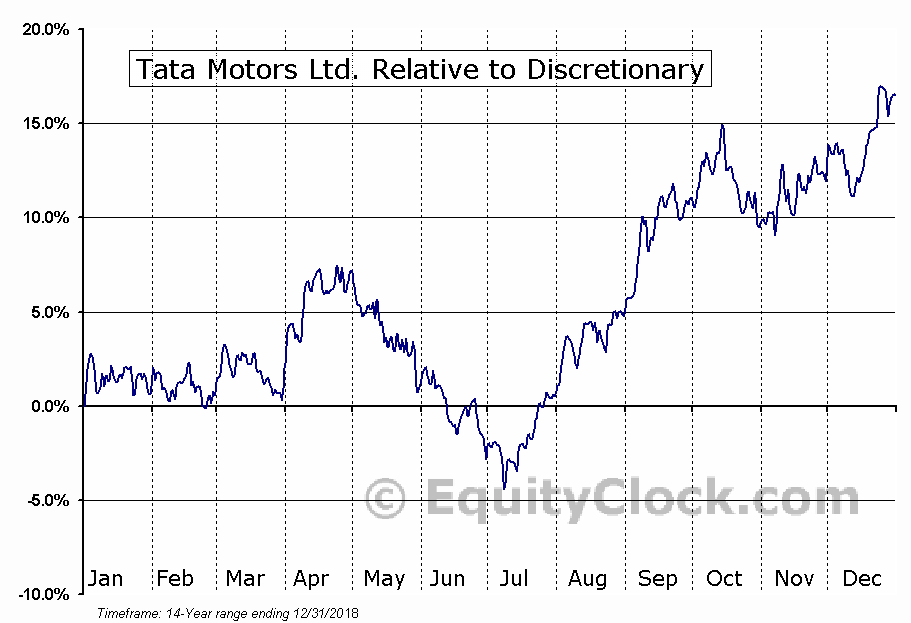 TTM Relative to the Sector