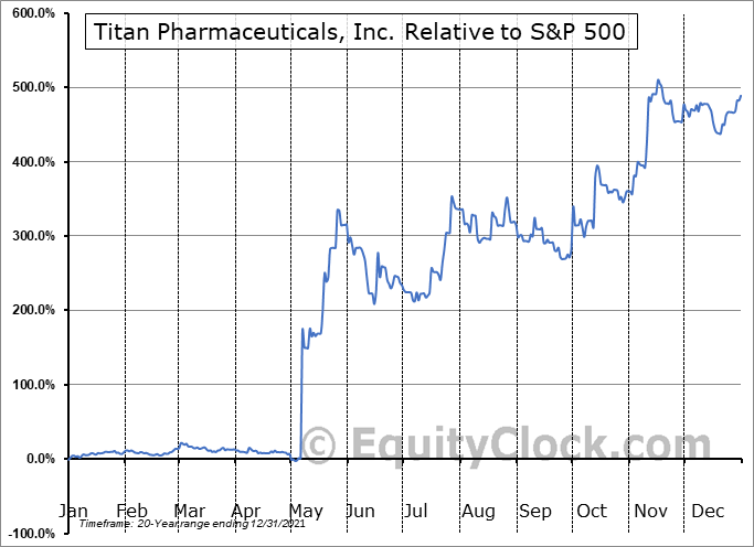TTNP Relative to the S&P 500