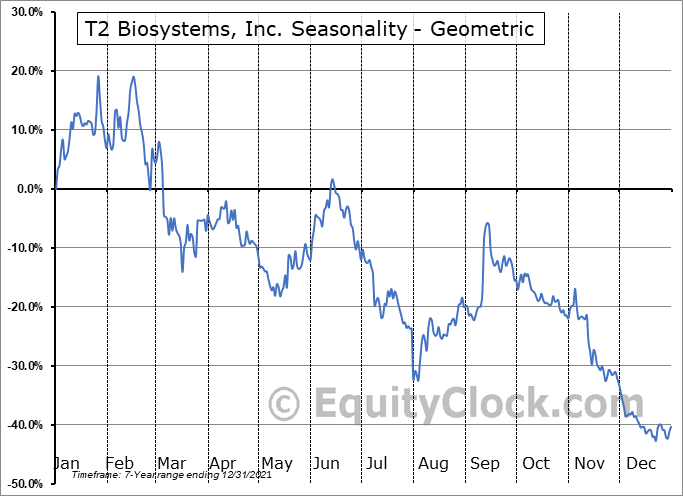 T2 Biosystems, Inc. (NASD:TTOO) Seasonality