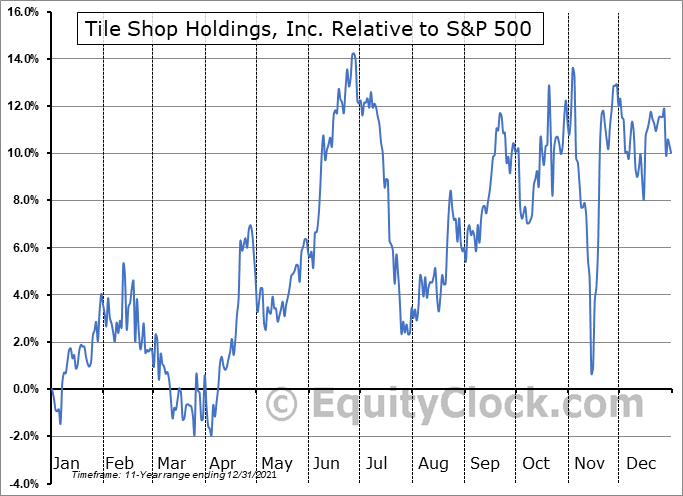 TTSH Relative to the S&P 500