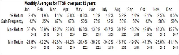 Monthly Seasonal Tile Shop Holdings, Inc. (OTCMKT:TTSH)