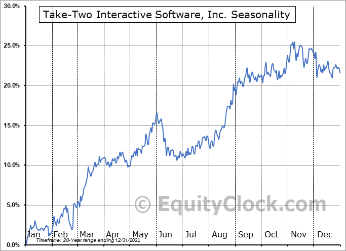 Take-Two Interactive Software, Inc. Seasonal Chart
