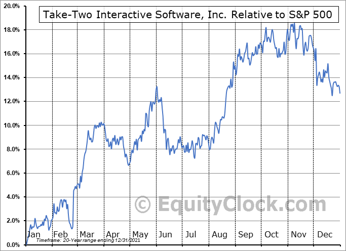 TTWO Relative to the S&P 500