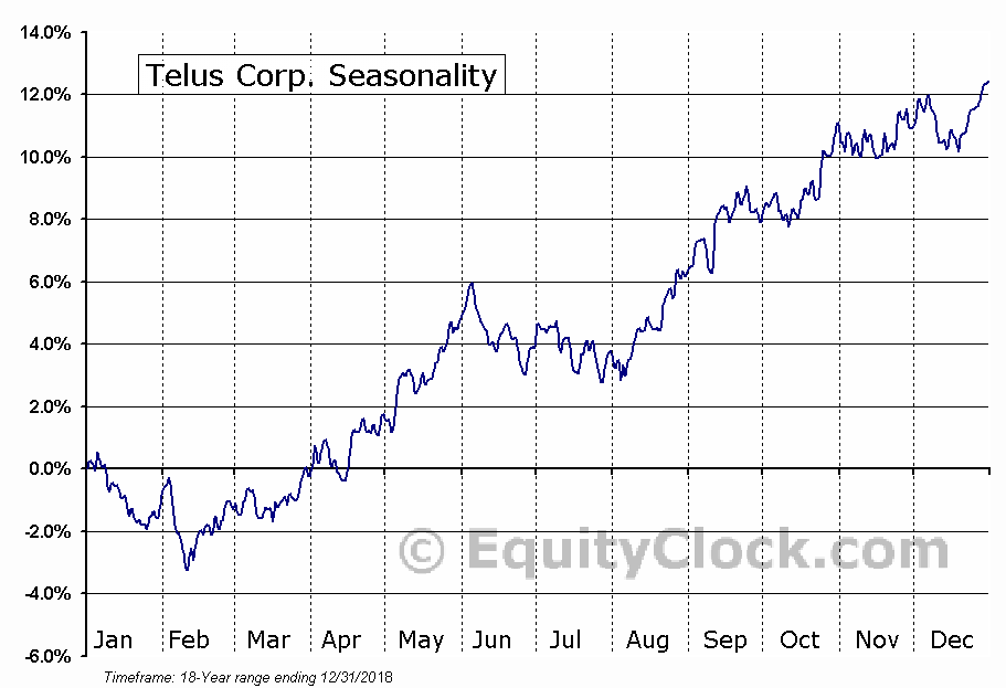 TELUS Corporation (TU) Seasonal Chart