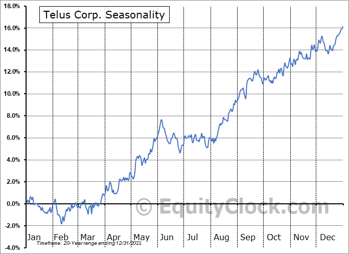 TELUS Corporation Seasonal Chart
