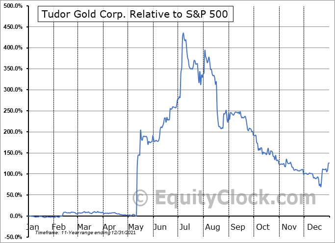 TUD.V Relative to the S&P 500