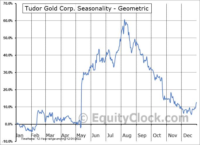 Tudor Gold Corp. (TSXV:TUD.V) Seasonality