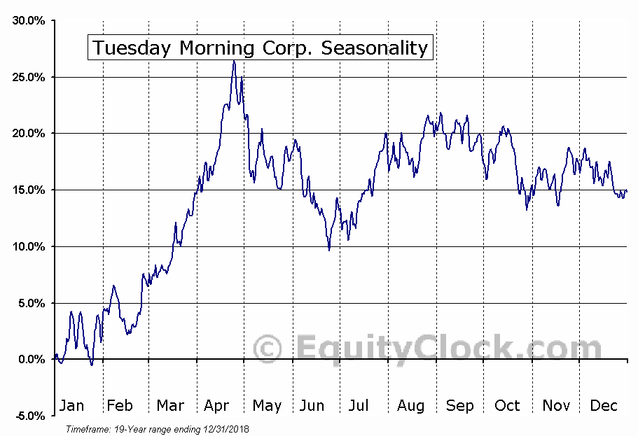Tuesday Morning Corp. (TUES) Seasonal Chart