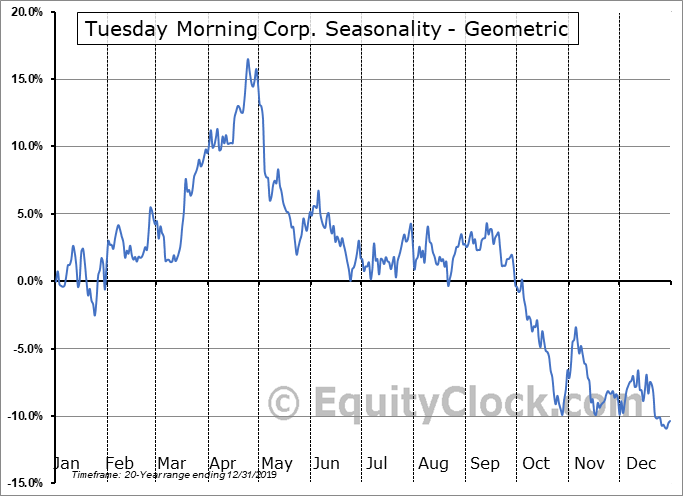 Tuesday Morning Corp. (NASD:TUES) Seasonality