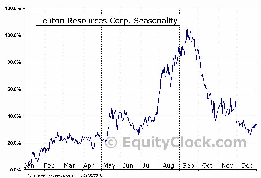 Teuton Resources Corp. (TSXV:TUO.V) Seasonality