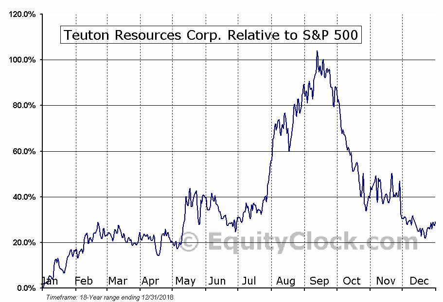 TUO.V Relative to the S&P 500