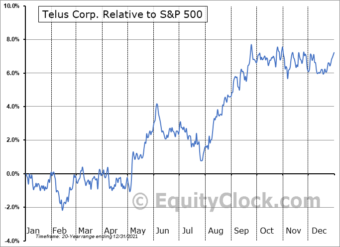 TU Relative to the S&P 500