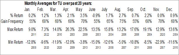 Monthly Seasonal Telus Corp. (NYSE:TU)