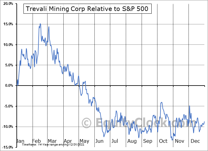 TV.TO Relative to the S&P 500