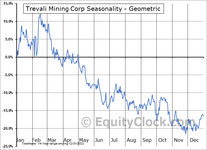 Trevali Resources Corp. (TSE:TV.TO) Seasonality