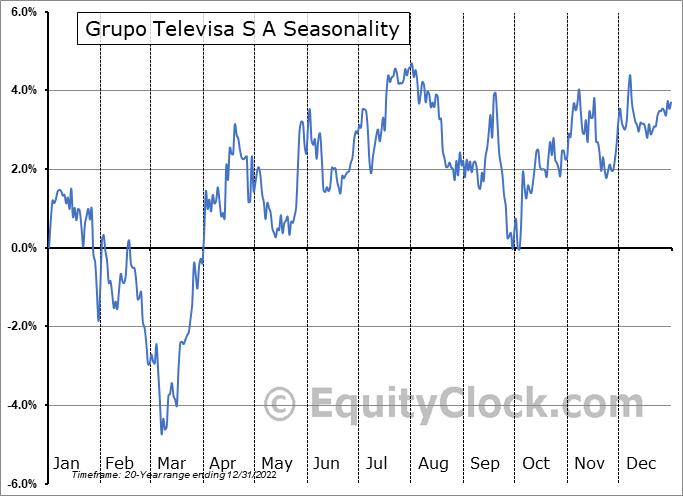 Grupo Televisa S A (NYSE:TV) Seasonality