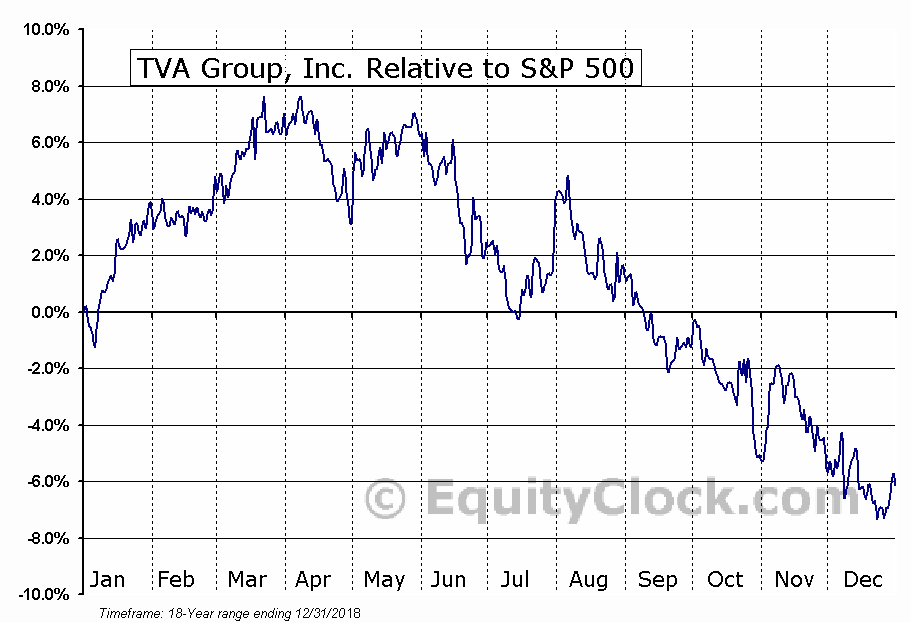 TVA-B.TO Relative to the S&P 500